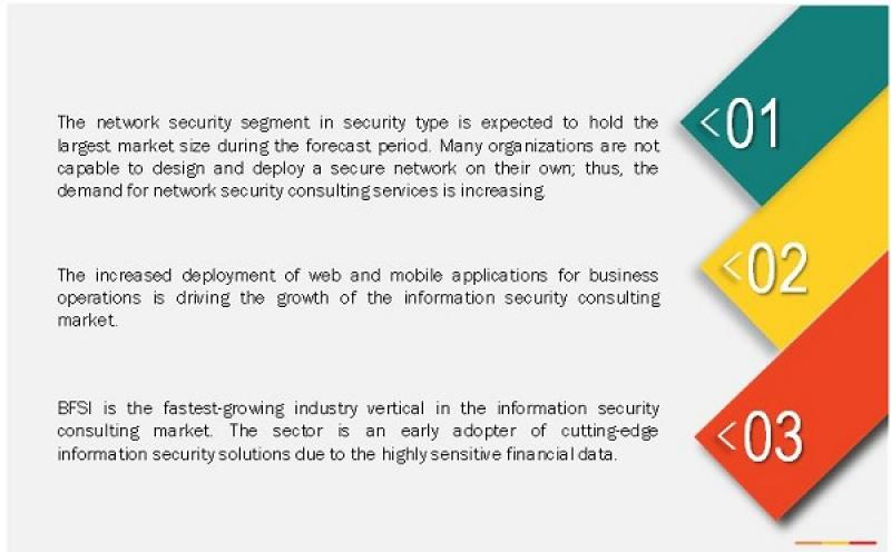 Information Security Consulting Market