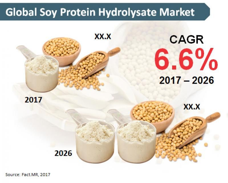 soy-protein-hydrolysate-market